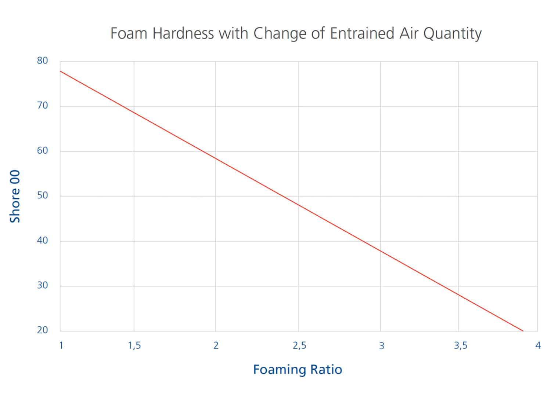 Foam Graph